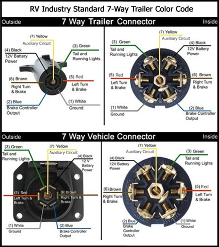 pollak 7 way rv plug wiring diagram pollak diy wiring diagrams 7 pole rv plug wiring diagram nilza net