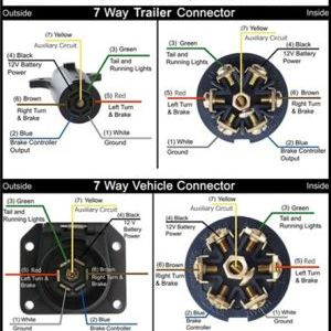 263 rv style connector wiring diagram jpg m 1425859828 wiring diagram for 7 way trailer plug wiring image